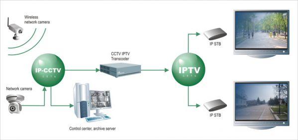 Интеграция CCTV(видеонаблюдения ) и IPTV