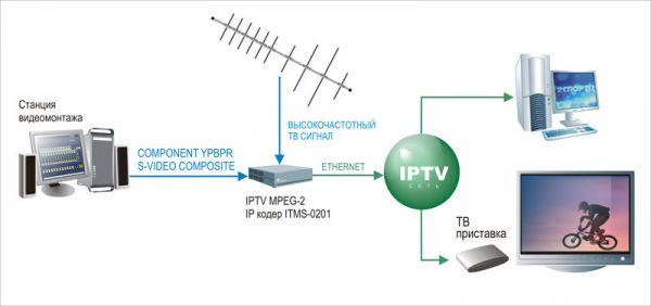 Ретрансляция местных передающих станций в IPTV - сетях